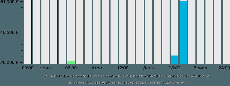 Динамика цен в зависимости от времени вылета из Рованиеми в Барселону
