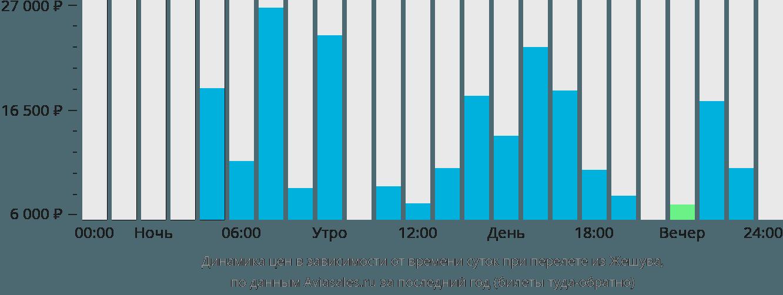 Динамика цен в зависимости от времени вылета из Жешува