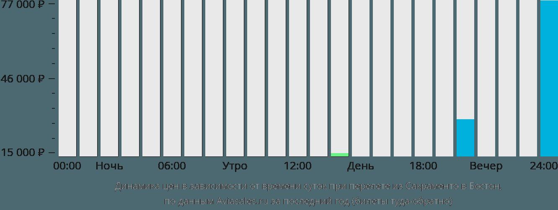 Динамика цен в зависимости от времени вылета из Сакраменто в Бостон