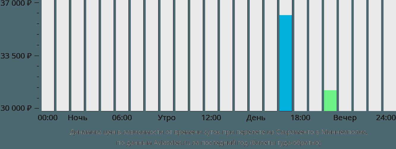 Динамика цен в зависимости от времени вылета из Сакраменто в Миннеаполис