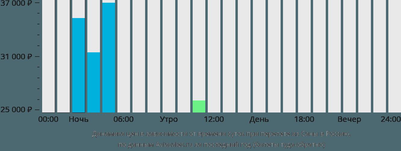 Динамика цен в зависимости от времени вылета из Саны в Россию