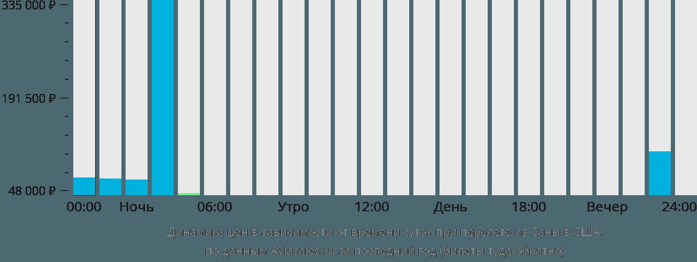 Динамика цен в зависимости от времени вылета из Саны в США