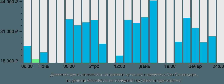 Динамика цен в зависимости от времени вылета из Сан-Сальвадора