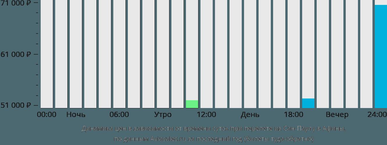 Динамика цен в зависимости от времени вылета из Сан-Паулу в Афины