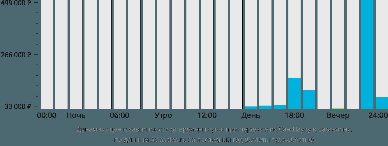 Динамика цен в зависимости от времени вылета из Сан-Паулу в Барселону
