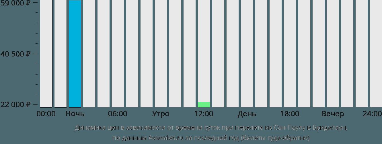 Динамика цен в зависимости от времени вылета из Сан-Паулу в Бриджтаун