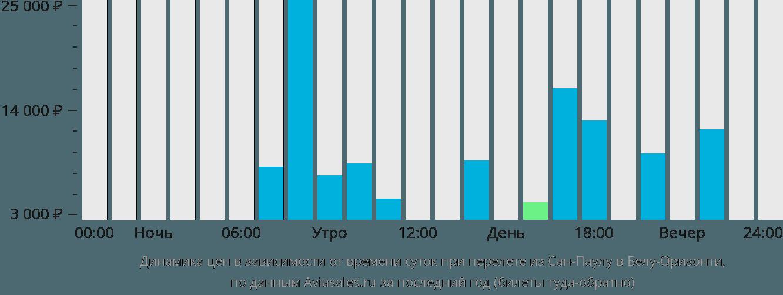 Динамика цен в зависимости от времени вылета из Сан-Паулу в Белу-Оризонти