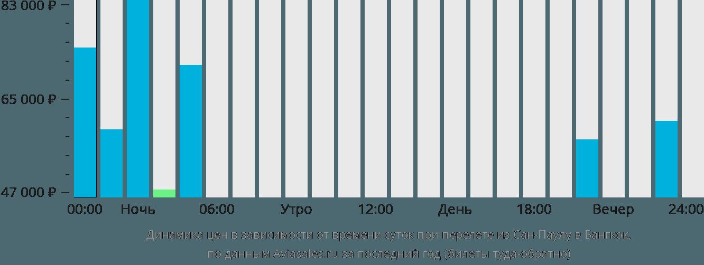 Динамика цен в зависимости от времени вылета из Сан-Паулу в Бангкок