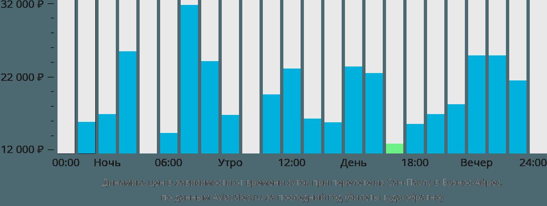 Динамика цен в зависимости от времени вылета из Сан-Паулу в Буэнос-Айрес