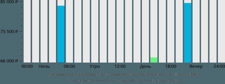 Динамика цен в зависимости от времени вылета из Сан-Паулу в Киев
