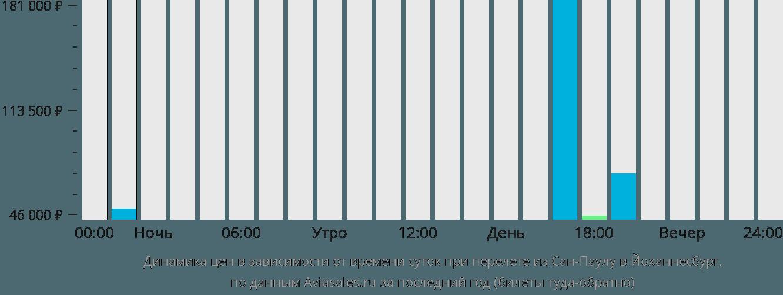 Динамика цен в зависимости от времени вылета из Сан-Паулу в Йоханнесбург