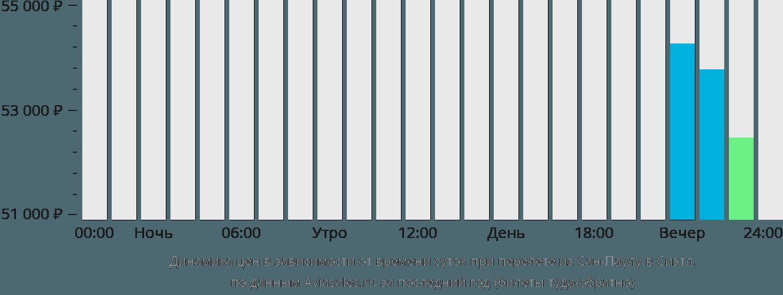 Динамика цен в зависимости от времени вылета из Сан-Паулу в Сиэтл