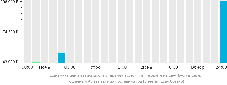 Динамика цен в зависимости от времени вылета из Сан-Паулу в Сеул
