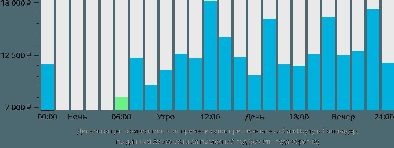 Динамика цен в зависимости от времени вылета из Сан-Паулу в Сальвадор