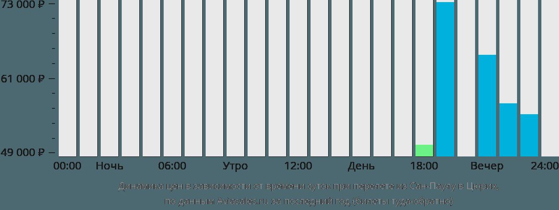 Динамика цен в зависимости от времени вылета из Сан-Паулу в Цюрих