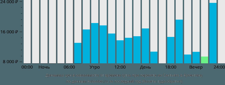 Динамика цен в зависимости от времени вылета из Сантьяго в Аргентину
