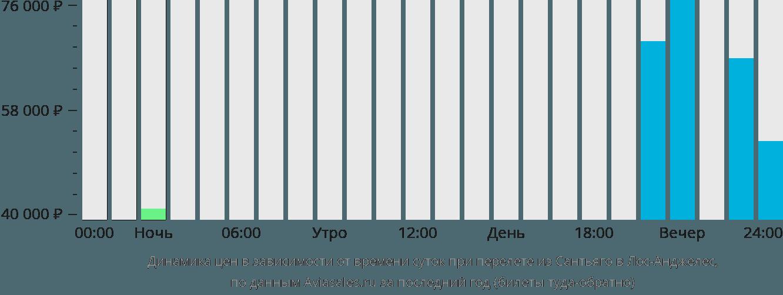 Динамика цен в зависимости от времени вылета из Сантьяго в Лос-Анджелес