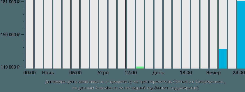 Динамика цен в зависимости от времени вылета из Сантьяго в Симферополь