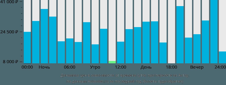 Динамика цен в зависимости от времени вылета из Актау