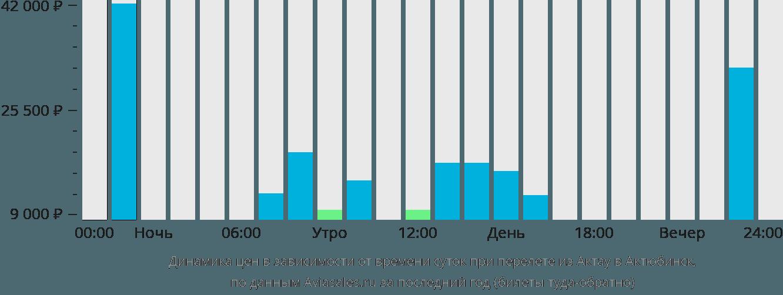 Динамика цен в зависимости от времени вылета из Актау в Актюбинск