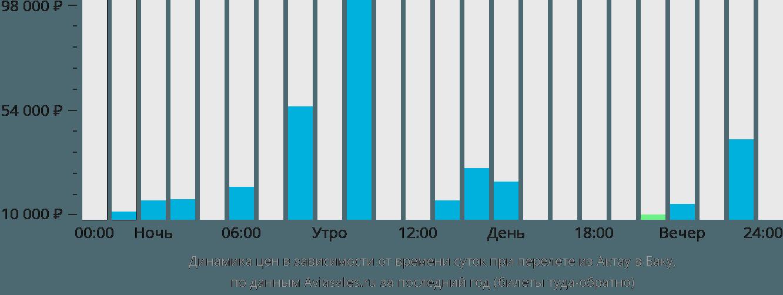 Динамика цен в зависимости от времени вылета из Актау в Баку