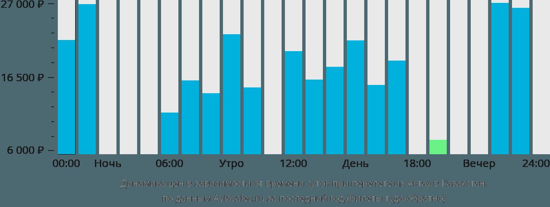 Динамика цен в зависимости от времени вылета из Актау в Казахстан