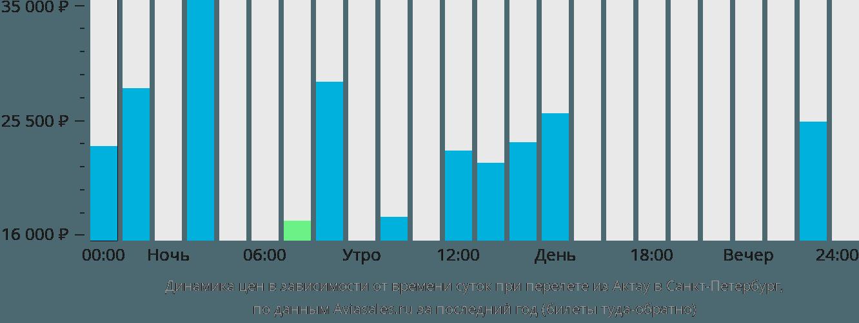 Динамика цен в зависимости от времени вылета из Актау в Санкт-Петербург