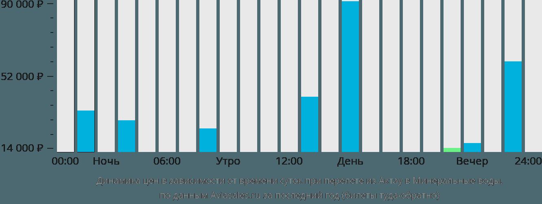 Динамика цен в зависимости от времени вылета из Актау в Минеральные воды