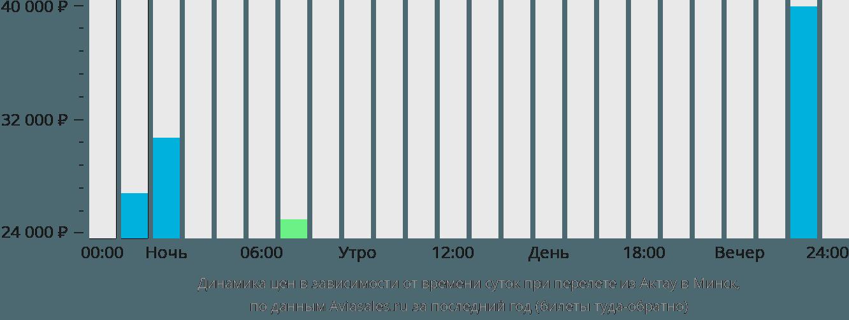 Динамика цен в зависимости от времени вылета из Актау в Минск