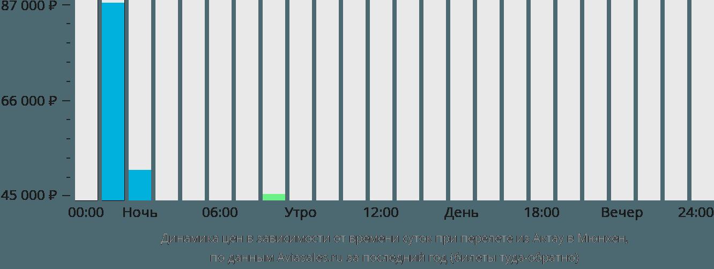Динамика цен в зависимости от времени вылета из Актау в Мюнхен