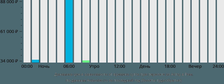 Динамика цен в зависимости от времени вылета из Актау в Рим