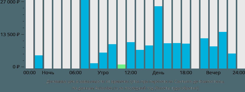 Динамика цен в зависимости от времени вылета из Сантьяго-де-Компостелы