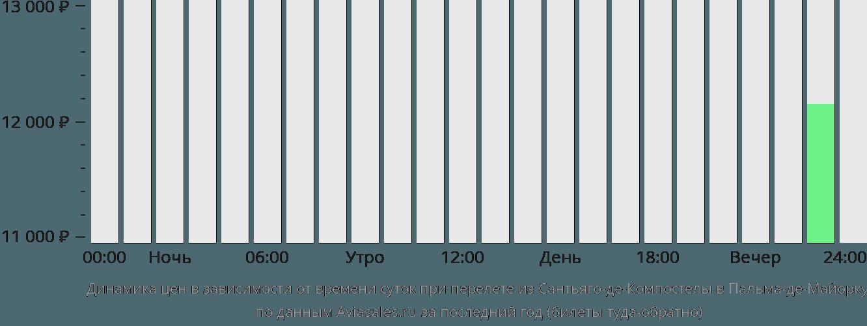 Динамика цен в зависимости от времени вылета из Сантьяго-де-Компостелы в Пальма-де-Майорку