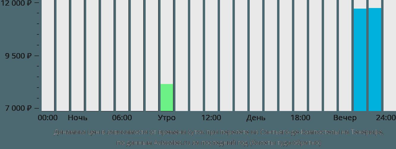 Динамика цен в зависимости от времени вылета из Сантьяго-де-Компостелы на Тенерифе