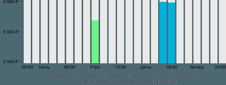 Динамика цен в зависимости от времени вылета из Сыктывкара в Ухту
