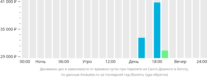 Динамика цен в зависимости от времени вылета из Санто-Доминго в Боготу