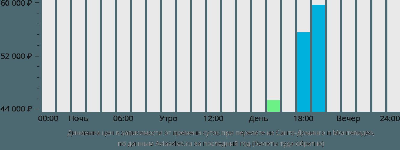 Динамика цен в зависимости от времени вылета из Санто-Доминго в Монтевидео