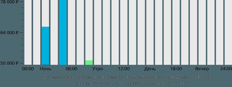 Динамика цен в зависимости от времени вылета из Санто-Доминго в Россию