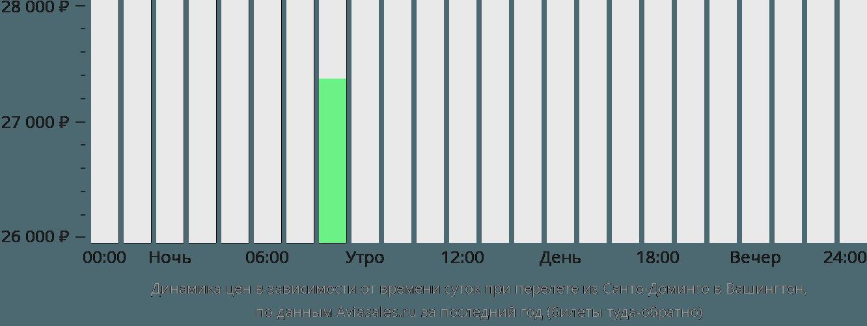 Динамика цен в зависимости от времени вылета из Санто-Доминго в Вашингтон