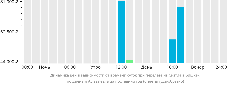 Динамика цен в зависимости от времени вылета из Сиэтла в Бишкек