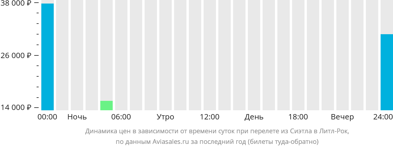 Динамика цен в зависимости от времени вылета из Сиэтла в Литл-Рок