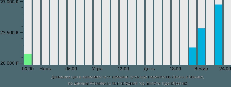Динамика цен в зависимости от времени вылета из Сиэтла в Мехико