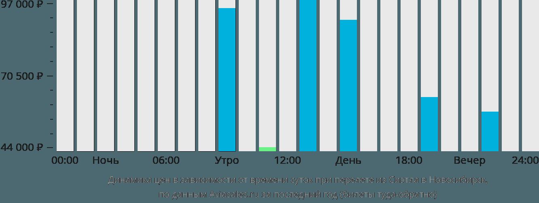 Динамика цен в зависимости от времени вылета из Сиэтла в Новосибирск