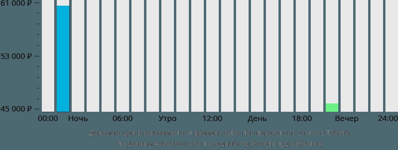 Динамика цен в зависимости от времени вылета из Сиэтла в Тайбэй