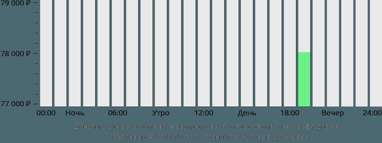 Динамика цен в зависимости от времени вылета из Сиэтла во Владивосток