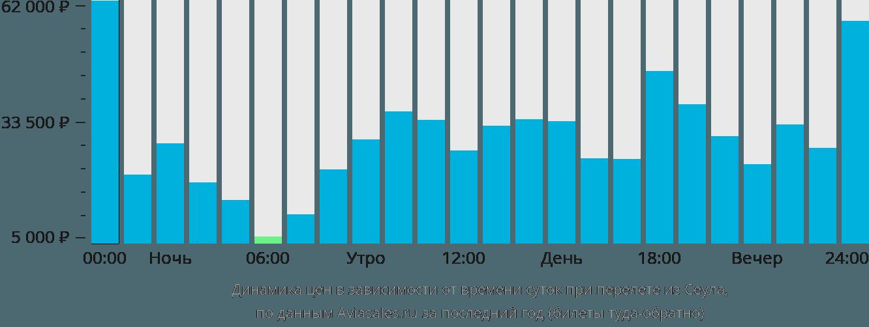 Динамика цен в зависимости от времени вылета из Сеула