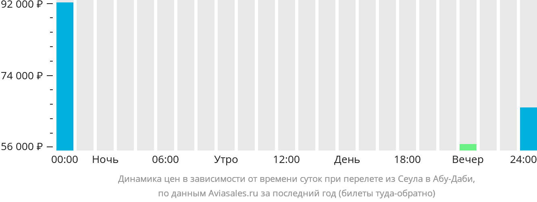 Динамика цен в зависимости от времени вылета из Сеула в Абу-Даби