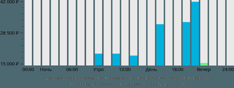 Динамика цен в зависимости от времени вылета из Сеула в Кота-Кинабалу