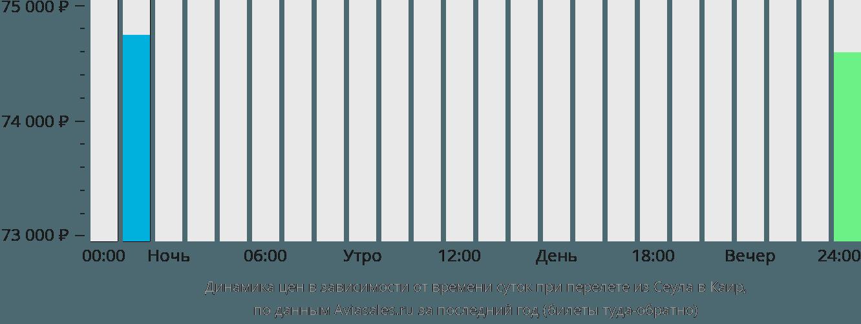 Динамика цен в зависимости от времени вылета из Сеула в Каир