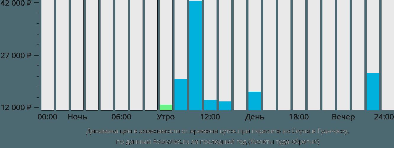 Динамика цен в зависимости от времени вылета из Сеула в Гуанчжоу